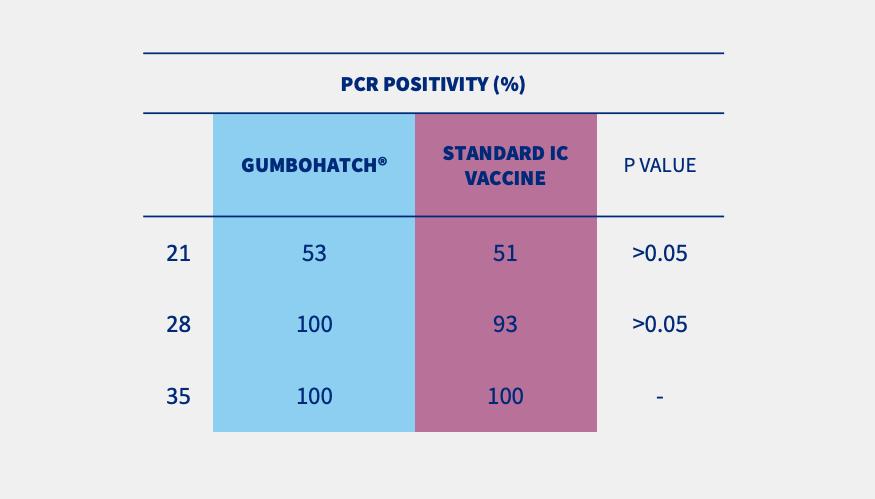 table pcr positivity
