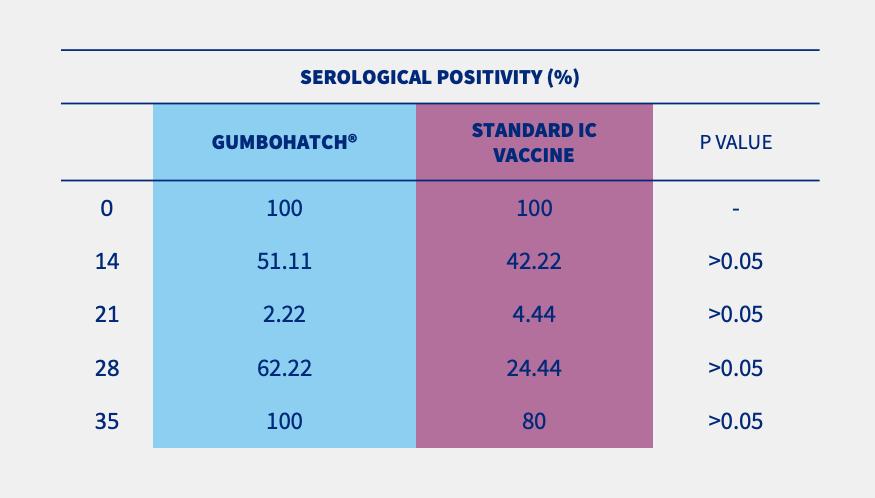 serological positivity table